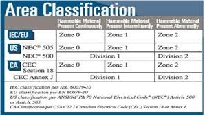 Electrical Area Classification